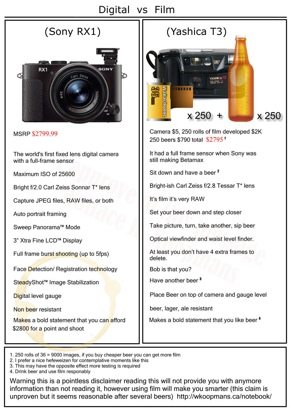 Sony RX1 vs Beer