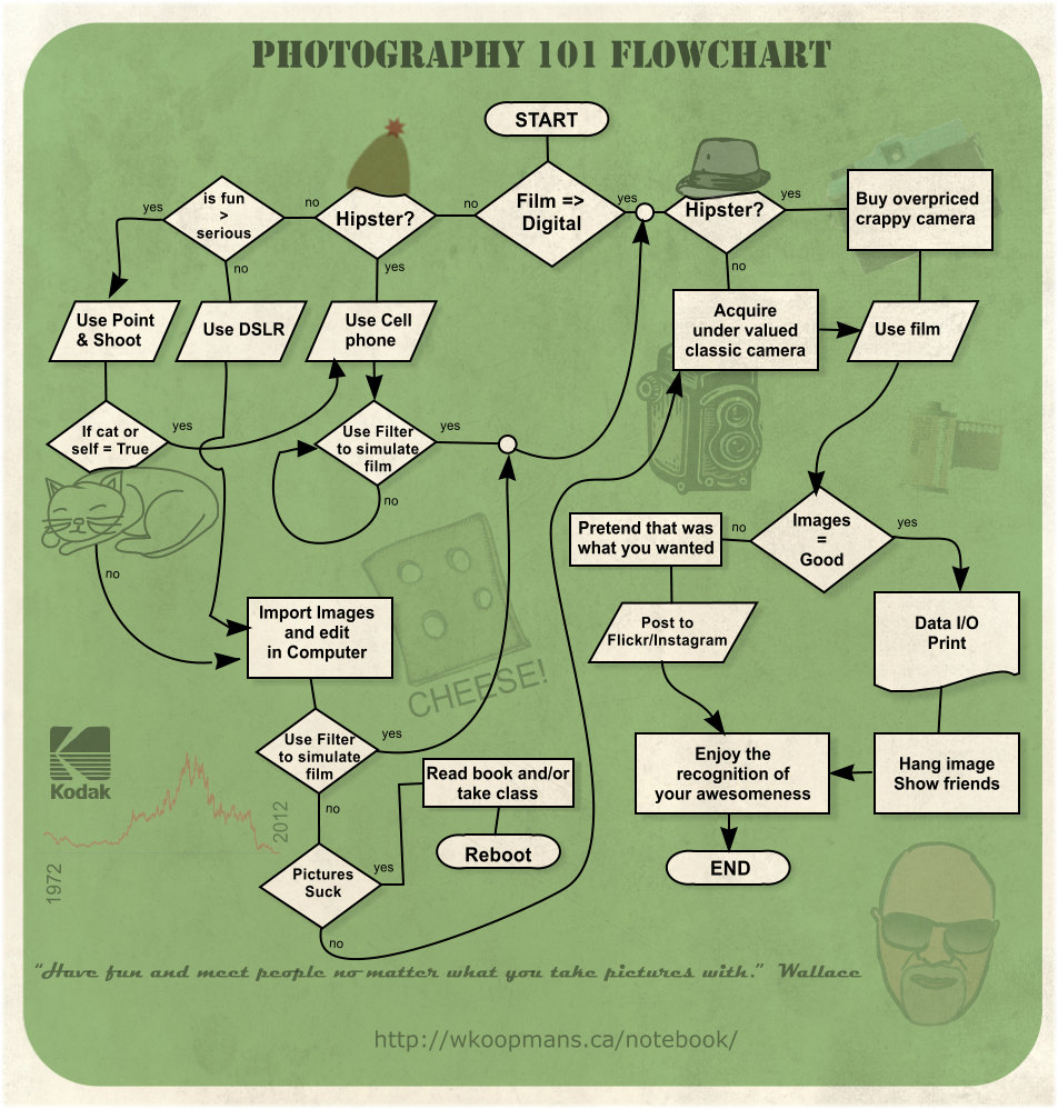 photography 101 flowchart