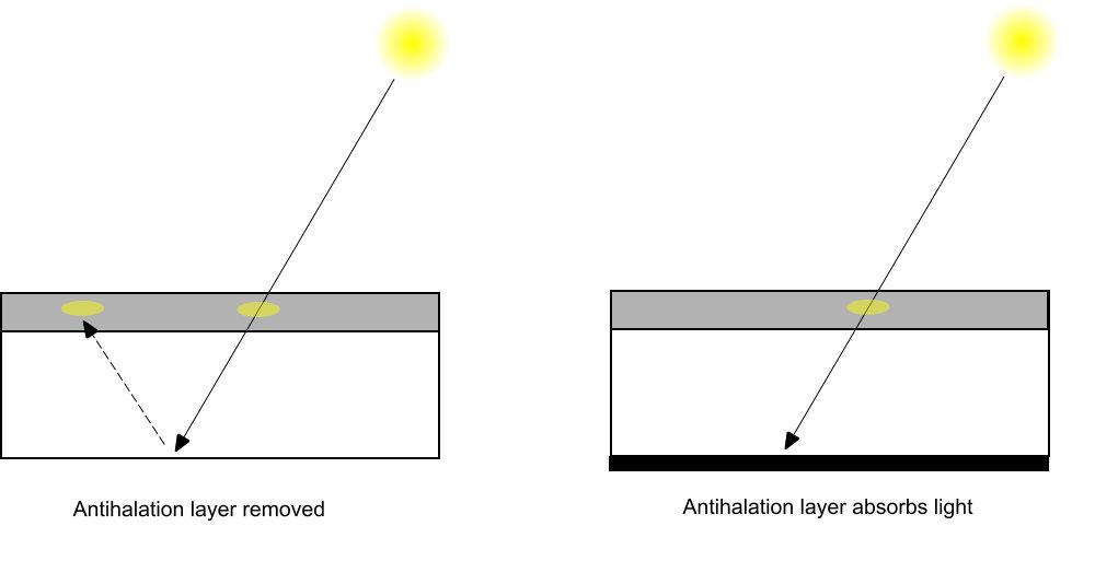 Antihalation