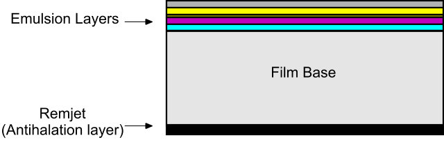FilmLayers