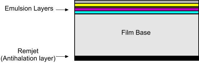FilmLayers