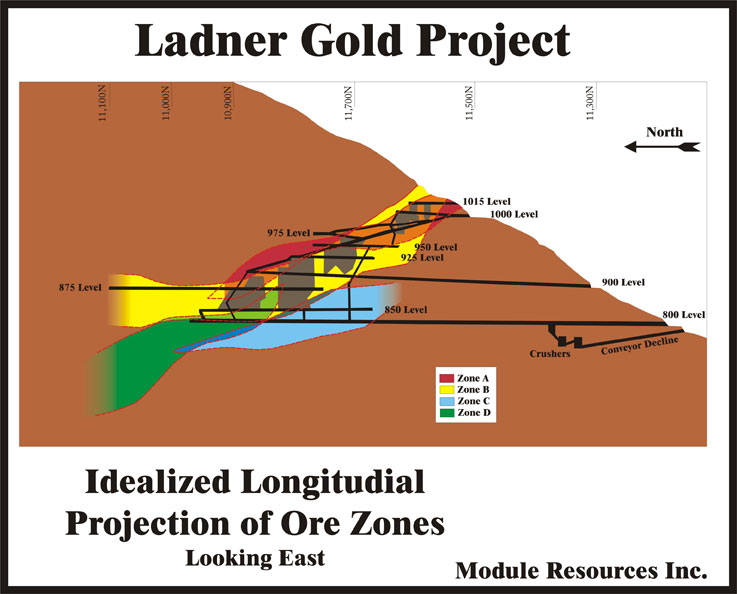 Longsection_Projected-Ore-Zones