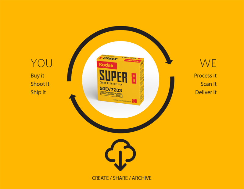 Kodak_super8