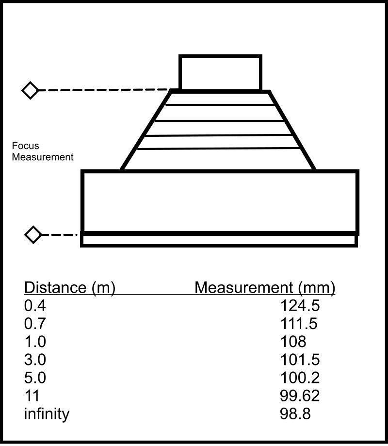 Focus_Chart
