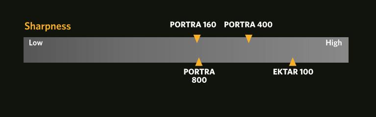 Portra160_scale1